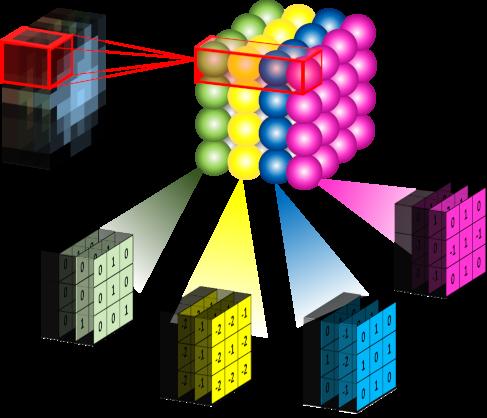卷积神经网络(Convolutional Neural Network, CNN) - Leo Van