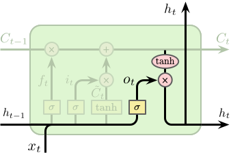 LSTM-Cell-Output-Gate