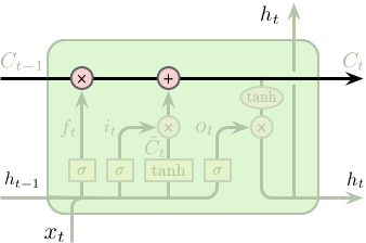 LSTM-Cell-State